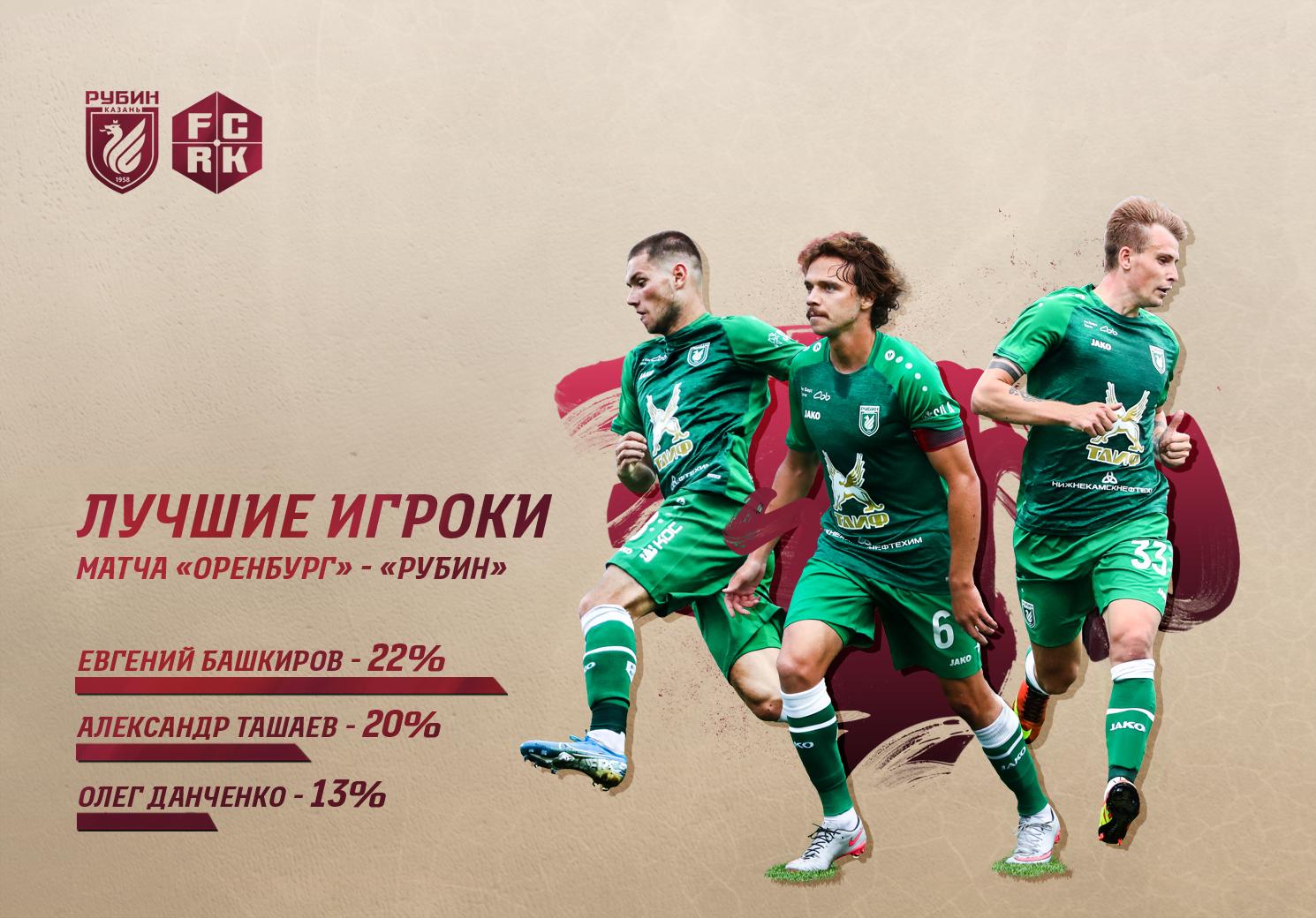 футбол зенит оренбург сегодня прямой эфир матч премьер